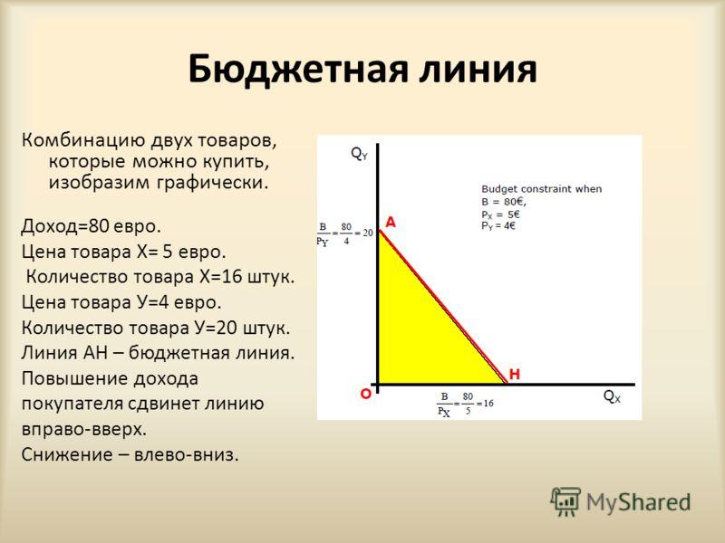 Бюджетная линия Комбинацию двух товаров, которые можно купить, изобразим графически. Доход=80 евро. Цена товара Х= 5 евро. Количество товара Х=16 штук. Цена товара У=4 евро. Количество товара У=20 штук. Линия АН – бюджетная линия. Повышение дохода по