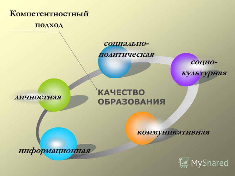 КАЧЕСТВО ОБРАЗОВАНИЯ Компетентностный подход личностная социально- политическая социо- культурная коммуникативная информационная