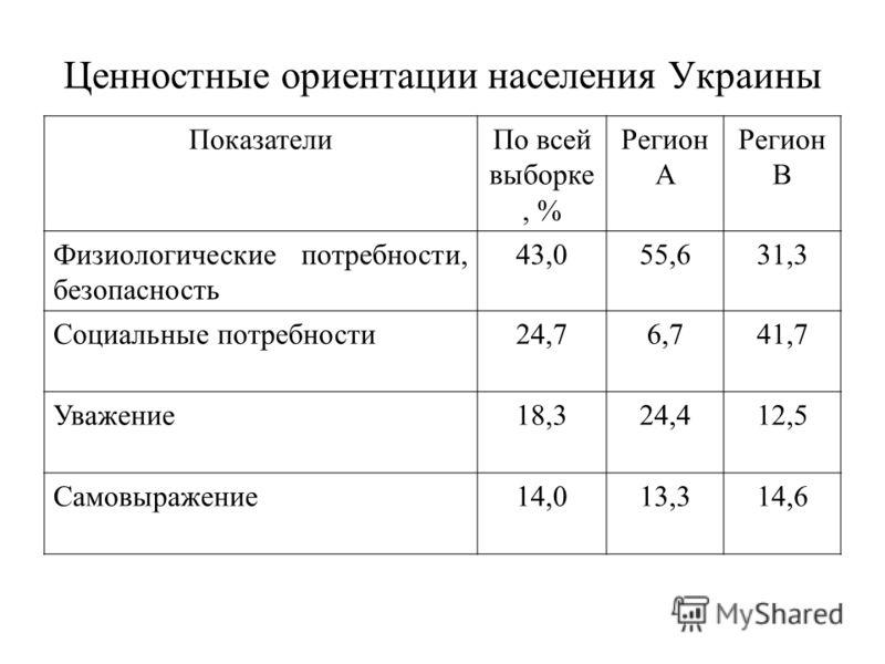 Ценностные ориентации населения Украины ПоказателиПо всей выборке, % Регион А Регион В Физиологические потребности, безопасность 43,055,631,3 Социальные потребности24,76,741,7 Уважение18,324,412,5 Самовыражение14,013,314,6