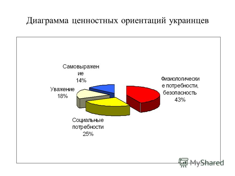Диаграмма ценностных ориентаций украинцев