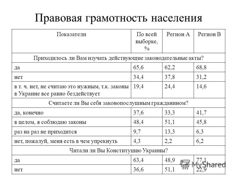 Правовая грамотность населения ПоказателиПо всей выборке, % Регион АРегион В Приходилось ли Вам изучать действующие законодательные акты? да65,662,268,8 нет34,437,831,2 в т. ч. нет, не считаю это нужным, т.к. законы в Украине все равно бездействует 1