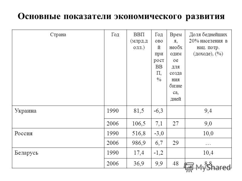 Основные показатели экономического развития СтранаГодВВП (млрд.д олл.) Год ово й при рост ВВ П, % Врем я, необх одим ое для созда ния бизне са, дней Доля беднейших 20% населения в нац. потр. (доходе), (%) Украина199081,5-6,39,4 2006106,57,1279,0 Росс