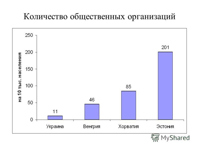 Количество общественных организаций
