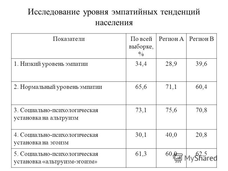 Исследование уровня эмпатийных тенденций населения ПоказателиПо всей выборке, % Регион АРегион В 1. Низкий уровень эмпатии34,428,939,6 2. Нормальный уровень эмпатии65,671,160,4 3. Социально-психологическая установка на альтруизм 73,175,670,8 4. Социа