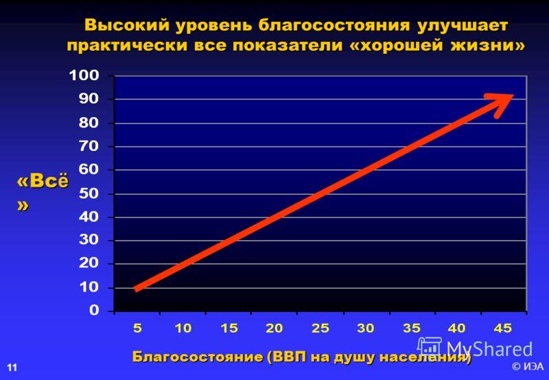 © ИЭА11 Высокий уровень благосостояния улучшает практически все показатели «хорошей жизни» «Вс ё » Благосостояние (ВВП на душу населения)