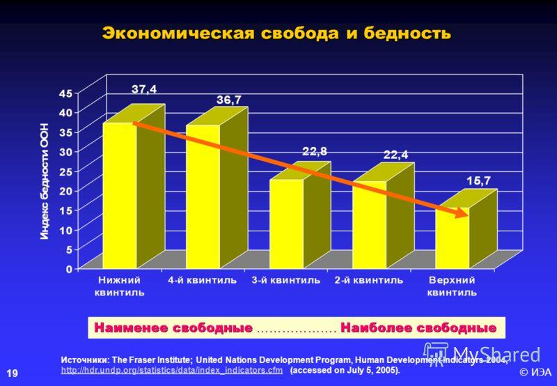 © ИЭА19 Источники: The Fraser Institute; United Nations Development Program, Human Development Indicators 2004, http://hdr.undp.org/statistics/data/index_indicators.cfm (accessed on July 5, 2005). http://hdr.undp.org/statistics/data/index_indicators.