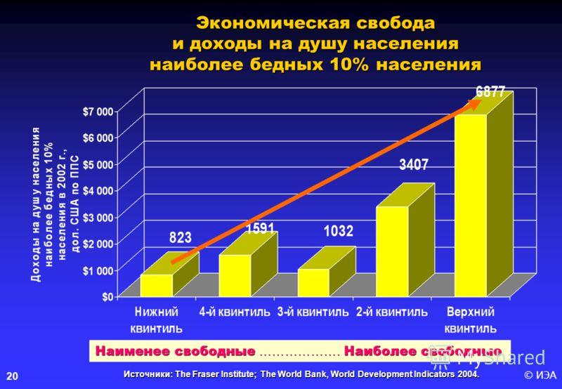 © ИЭА20 Источники: The Fraser Institute; The World Bank, World Development Indicators 2004. Экономическая свобода и доходы на душу населения наиболее бедных 10% населения