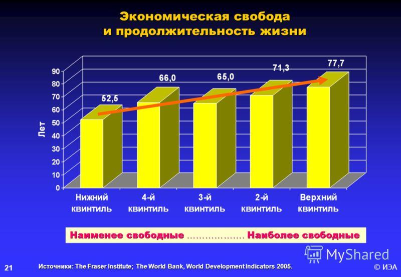 © ИЭА21 Источники: The Fraser Institute; The World Bank, World Development Indicators 2005. Экономическая свобода и продолжительность жизни