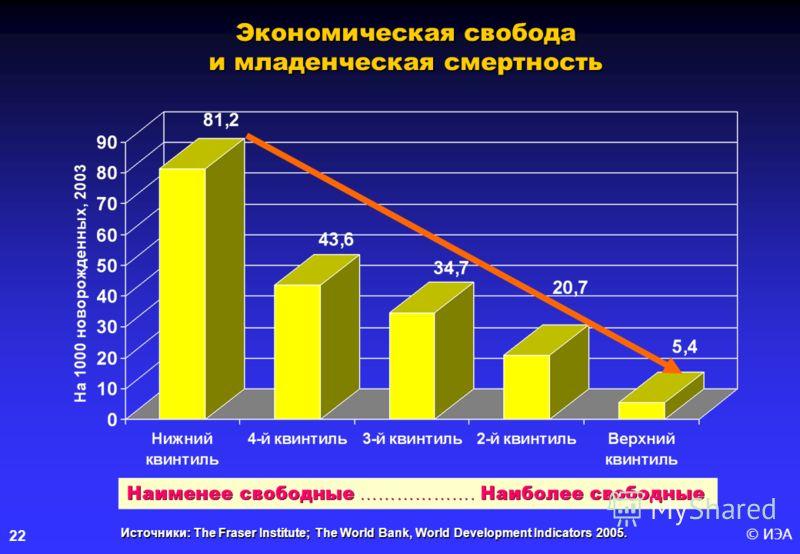 © ИЭА22 Источники: The Fraser Institute; The World Bank, World Development Indicators 2005. Экономическая свобода и младенческая смертность