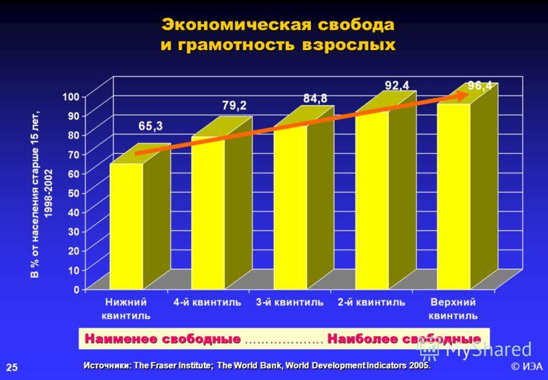 © ИЭА25 Источники: The Fraser Institute; The World Bank, World Development Indicators 2005. Экономическая свобода и грамотность взрослых Источники: The Fraser Institute; The World Bank, World Development Indicators 2005.