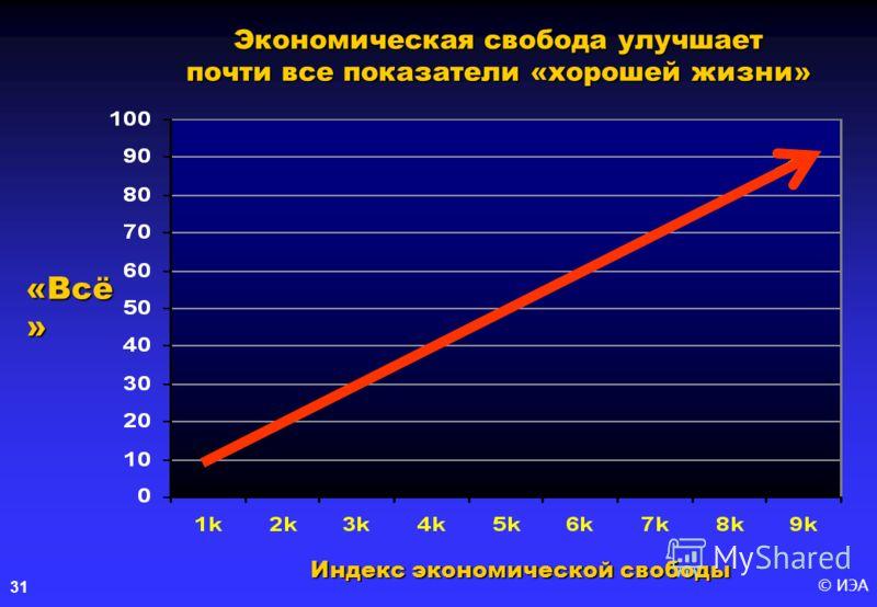 © ИЭА31 Экономическая свобода улучшает почти все показатели «хорошей жизни» «Всё » Индекс экономической свободы