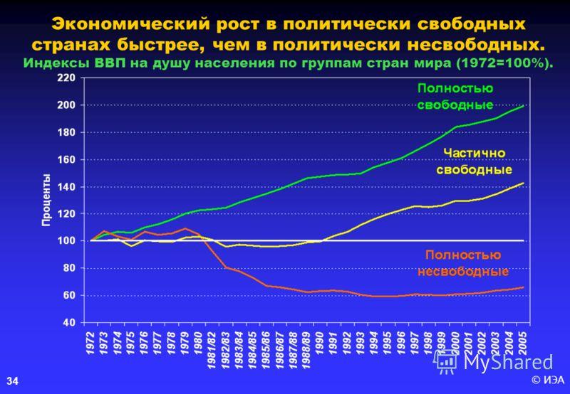 © ИЭА34 Экономический рост в политически свободных странах быстрее, чем в политически несвободных. Индексы ВВП на душу населения по группам стран мира (1972=100%).