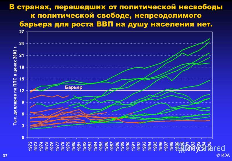 © ИЭА37 В странах, перешедших от политической несвободы к политической свободе, непреодолимого барьера для роста ВВП на душу населения нет.
