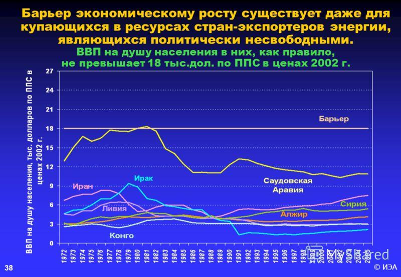 © ИЭА38 Барьер экономическому росту существует даже для купающихся в ресурсах стран-экспортеров энергии, являющихся политически несвободными. ВВП на душу населения в них, как правило, не превышает 18 тыс.дол. по ППС в ценах 2002 г.