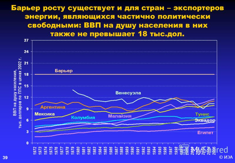 © ИЭА39 Барьер росту существует и для стран – экспортеров энергии, являющихся частично политически свободными: ВВП на душу населения в них также не превышает 18 тыс.дол.