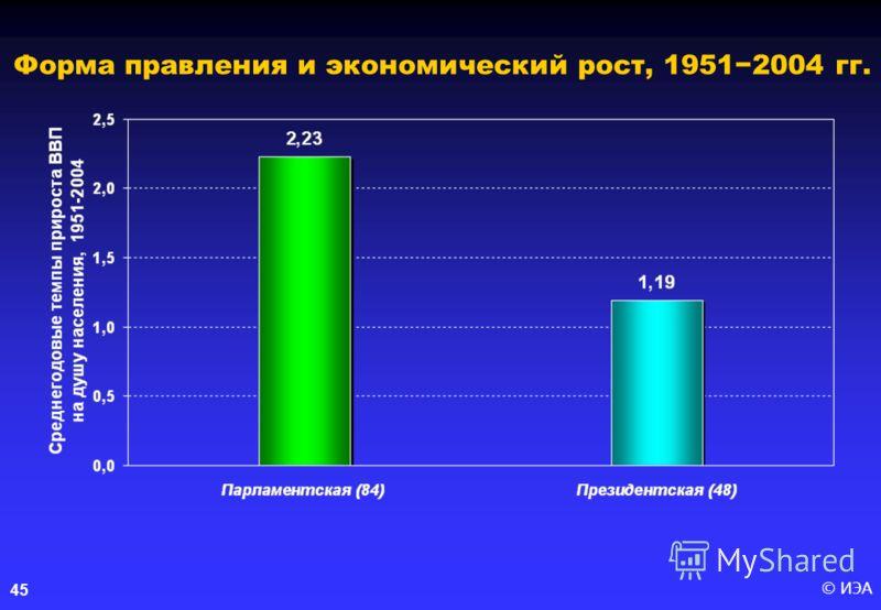 © ИЭА45 Форма правления и экономический рост, 19512004 гг.