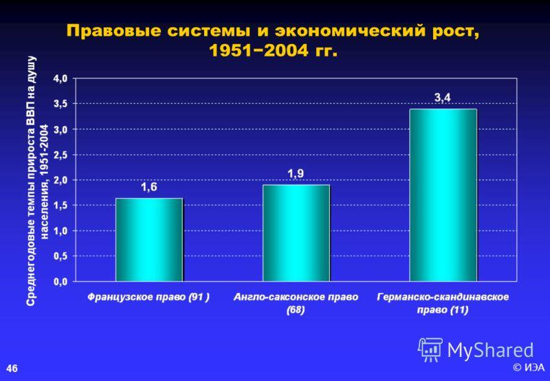 © ИЭА46 Правовые системы и экономический рост, 19512004 гг.