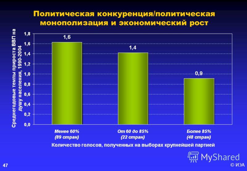 © ИЭА47 Политическая конкуренция/политическая монополизация и экономический рост