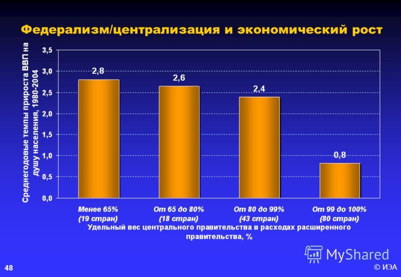 © ИЭА48 Федерализм/централизация и экономический рост