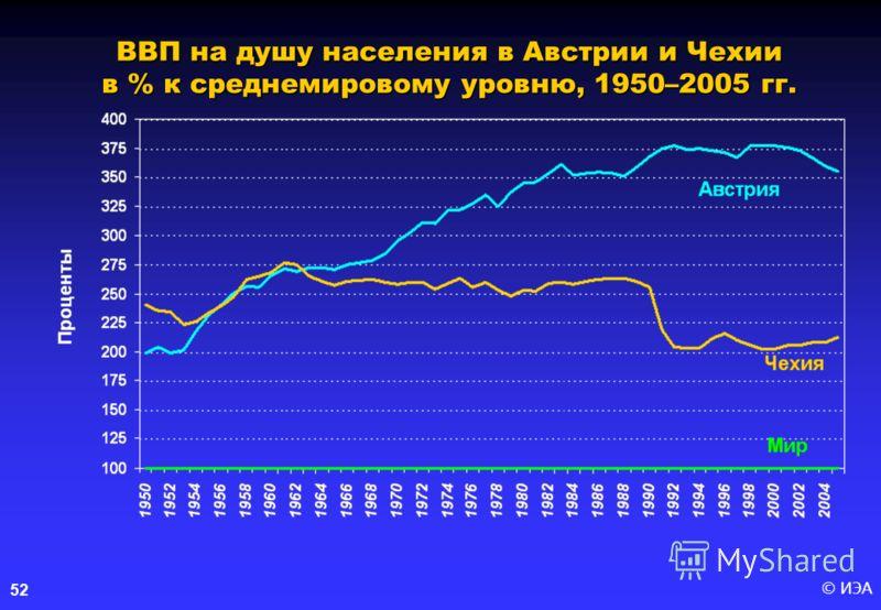 © ИЭА52 ВВП на душу населения в Австрии и Чехии в % к среднемировому уровню, 1950–2005 гг.