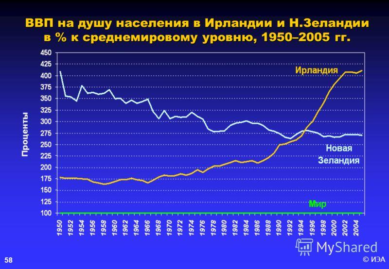 © ИЭА58 ВВП на душу населения в Ирландии и Н.Зеландии в % к среднемировому уровню, 1950–2005 гг.