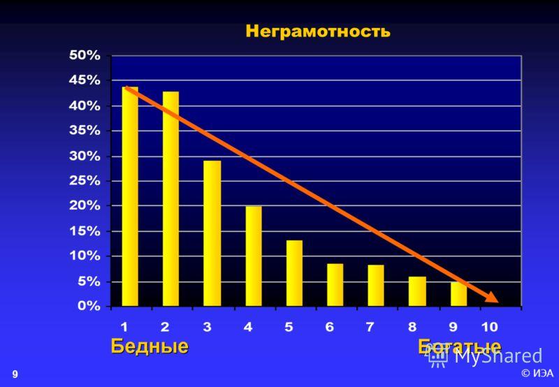 © ИЭА9 Неграмотность