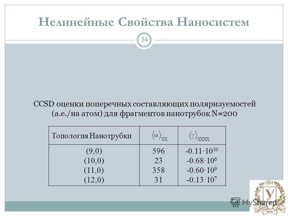 34 Нелинейные Свойства Наносистем Топология Нанотрубки (9,0) (10,0) (11,0) (12,0) 596 23 358 31 -0.11 · 10 10 -0.68 · 10 6 -0.60 · 10 9 -0.13 · 10 7 CCSD оценки поперечных составляющих поляризуемостей (а.е./на атом) для фрагментов нанотрубок N=200