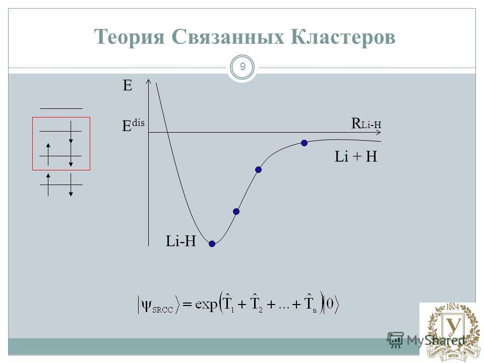 9 E R Li-H Li-H Li + H Теория Связанных Кластеров E dis