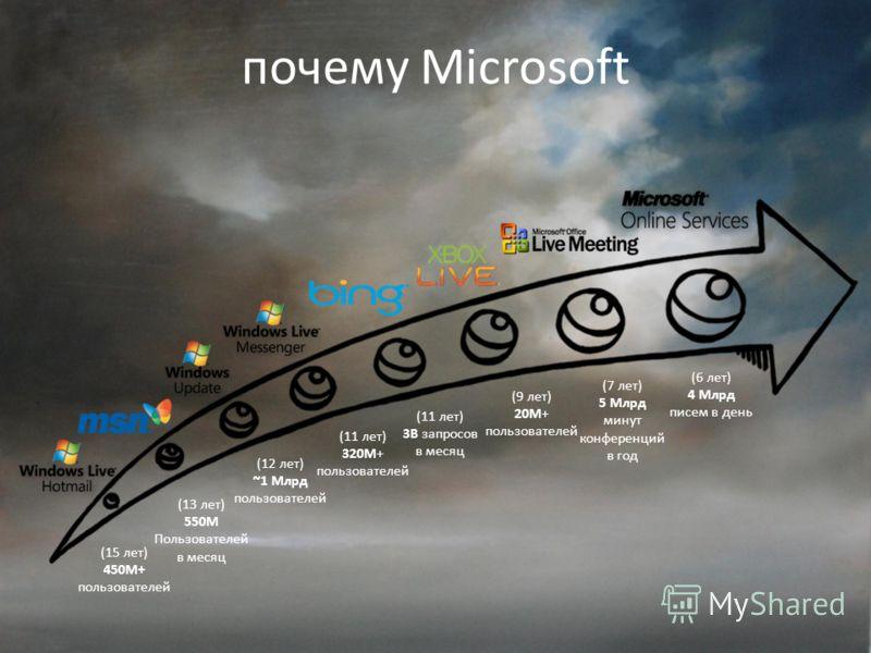 почему Microsoft (15 лет) 450M+ пользователей (13 лет) 550M Пользователей в месяц (12 лет) ~1 Млрд пользователей (11 лет) 320M+ пользователей (11 лет) 3B запросов в месяц (9 лет) 20M+ пользователей (7 лет) 5 Млрд минут конференций в год (6 лет) 4 Млр