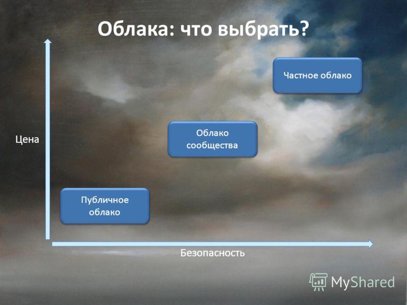 Облака: что выбрать? Цена Безопасность Публичное облако Публичное облако Облако сообщества Частное облако