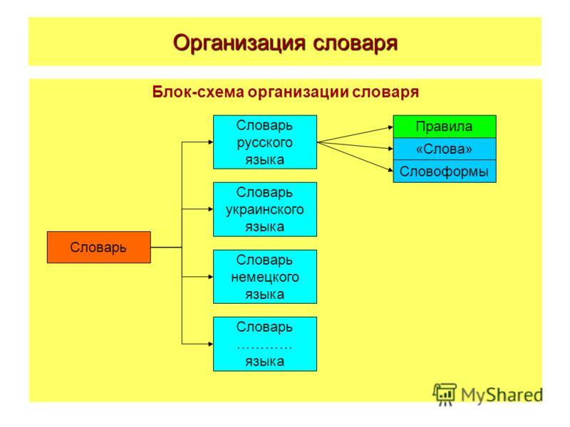 русского языка Словарь