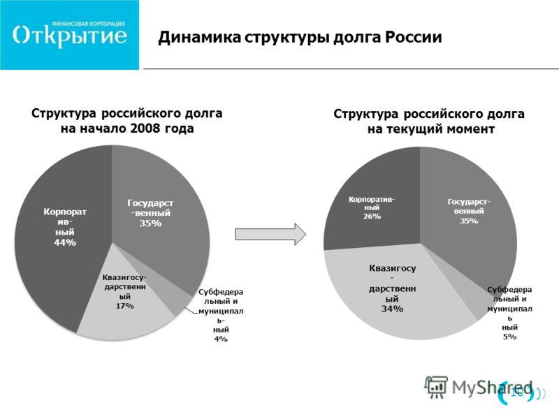 Динамика структуры долга России 10