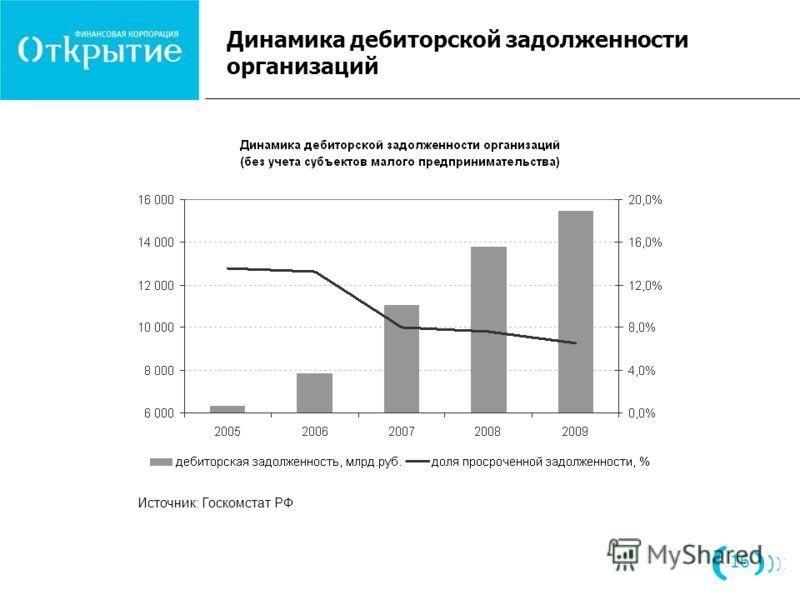 Динамика дебиторской задолженности организаций 16 Источник: Госкомстат РФ