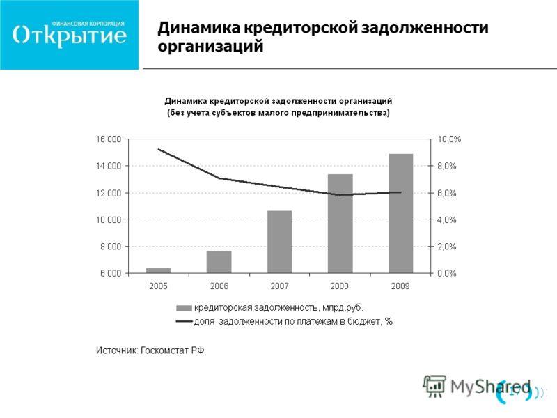 Динамика кредиторской задолженности организаций 17 Источник: Госкомстат РФ