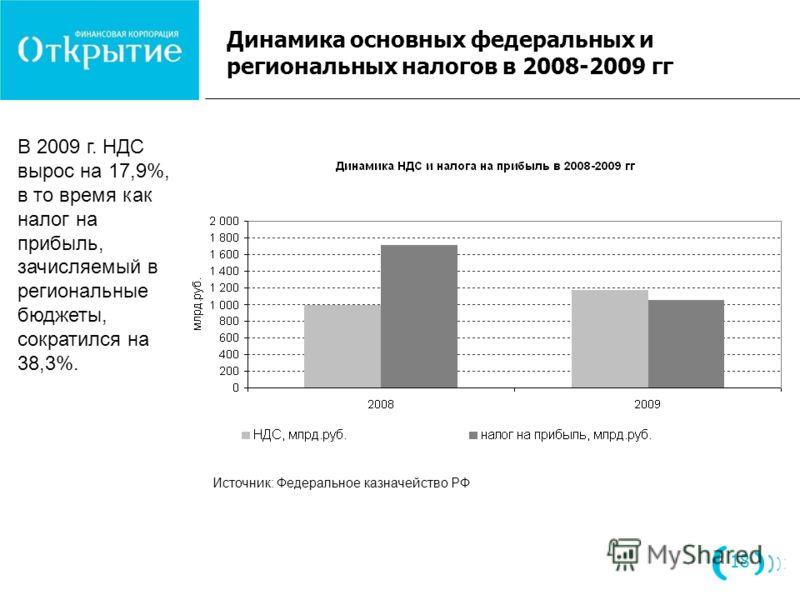 Динамика основных федеральных и региональных налогов в 2008-2009 гг 18 Источник: Федеральное казначейство РФ В 2009 г. НДС вырос на 17,9%, в то время как налог на прибыль, зачисляемый в региональные бюджеты, сократился на 38,3%.