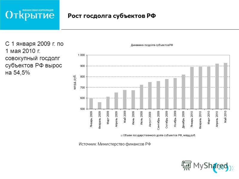 Рост госдолга субъектов РФ 20 С 1 января 2009 г. по 1 мая 2010 г. совокупный госдолг субъектов РФ вырос на 54,5% Источник: Министерство финансов РФ