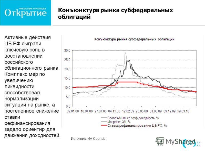 Конъюнктура рынка субфедеральных облигаций 25 Активные действия ЦБ РФ сыграли ключевую роль в восстановлении российского облигационного рынка. Комплекс мер по увеличению ликвидности способствовал нормализации ситуации на рынке, а постепенное снижение