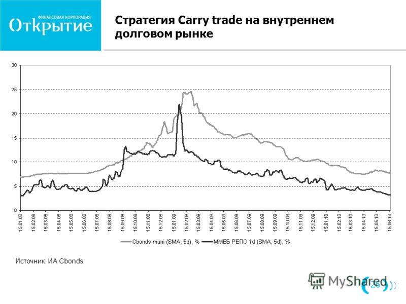 Стратегия Carry trade на внутреннем долговом рынке 26 Источник: ИА Cbonds