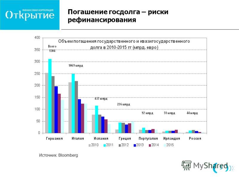 Погашение госдолга – риски рефинансирования Источник: Bloomberg 5