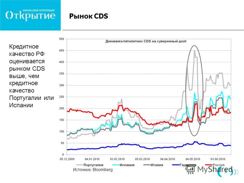 Рынок CDS Кредитное качество РФ оценивается рынком CDS выше, чем кредитное качество Португалии или Испании Источник: Bloomberg 9