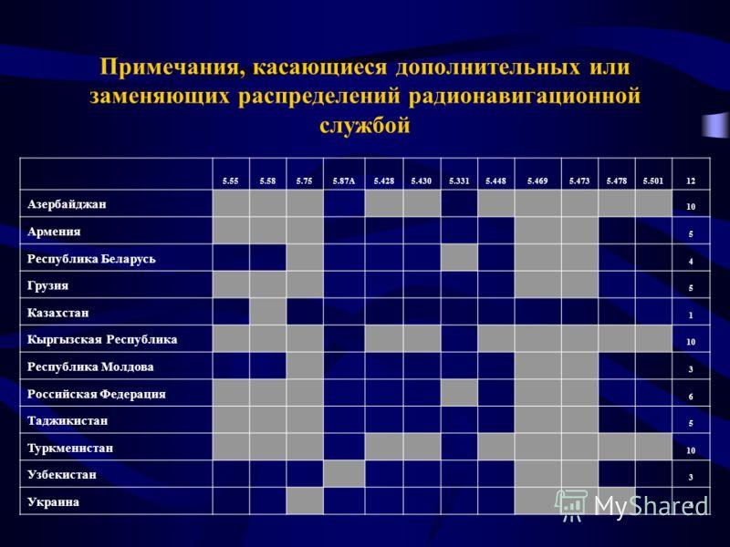 Примечания, касающиеся дополнительных или заменяющих распределений радионавигационной службой 5.555.585.755.87А5.4285.4305.3315.4485.4695.4735.4785.50112 Азербайджан 10 Армения 5 Республика Беларусь 4 Грузия 5 Казахстан 1 Кыргызская Республика 10 Рес