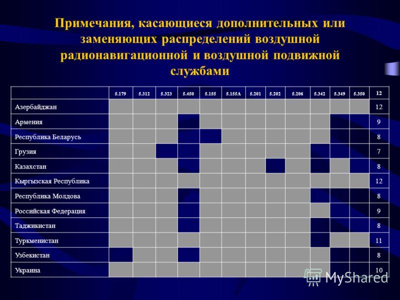 Примечания, касающиеся дополнительных или заменяющих распределений воздушной радионавигационной и воздушной подвижной службами 5.1795.3125.3235.4505.1555.155А5.2015.2025.2065.3425.3495.350 12 Азербайджан 12 Армения 9 Республика Беларусь 8 Грузия 7 Ка