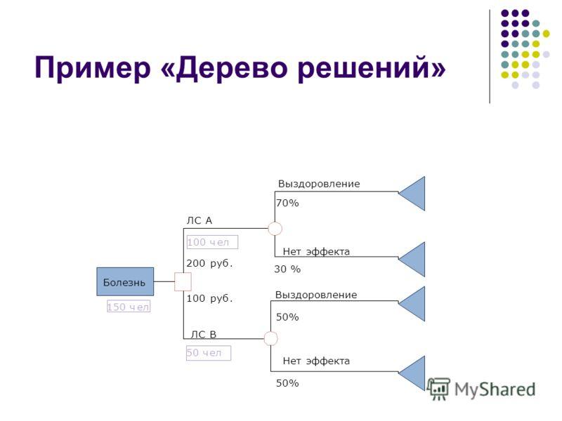 Пример «Дерево решений» Болезнь ЛСА В 200руб. 100руб. 70% 30 % 50% Выздоровление Нетэффекта Нетэффекта 150 чел 50 чел 100 чел