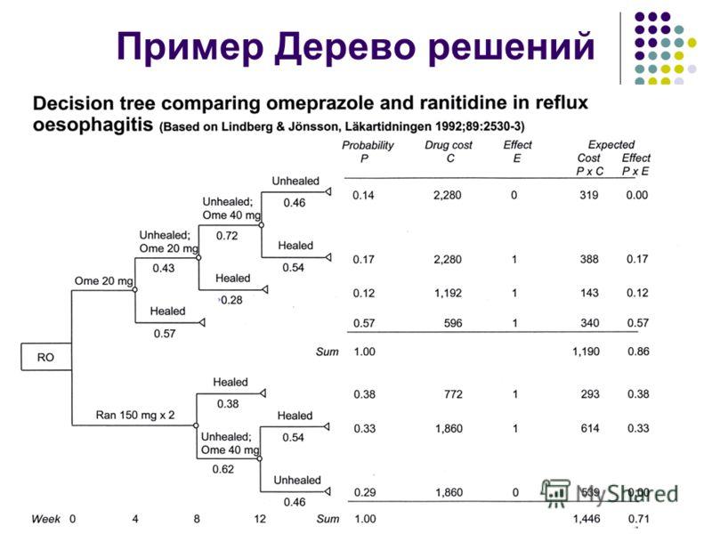 Пример Дерево решений