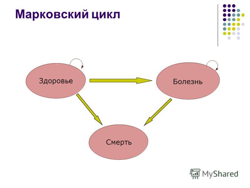 Марковский цикл Здоровье Болезнь Смерть