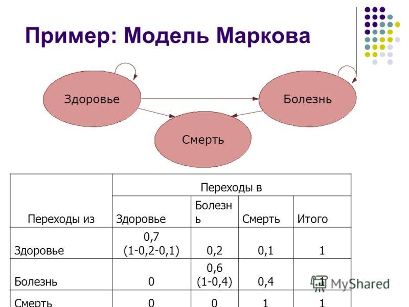 Пример: Модель Маркова Переходы из Переходы в Здоровье Болезн ьСмертьИтого Здоровье 0,7 (1-0,2-0,1)0,20,11 Болезнь0 0,6 (1-0,4)0,41 Смерть0011 ЗдоровьеБолезнь Смерть