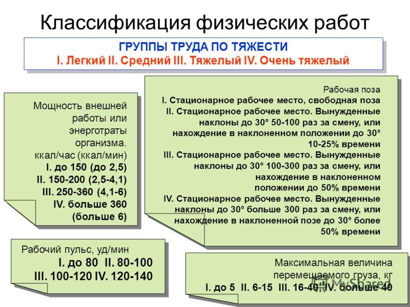 Классификация физических работ Рабочий пульс, уд/мин I. до 80 II. 80-100 III. 100-120 IV. 120-140 Рабочий пульс, уд/мин I. до 80 II. 80-100 III. 100-120 IV. 120-140 Рабочая поза I. Стационарное рабочее место, свободная поза II. Стационарное рабочее м