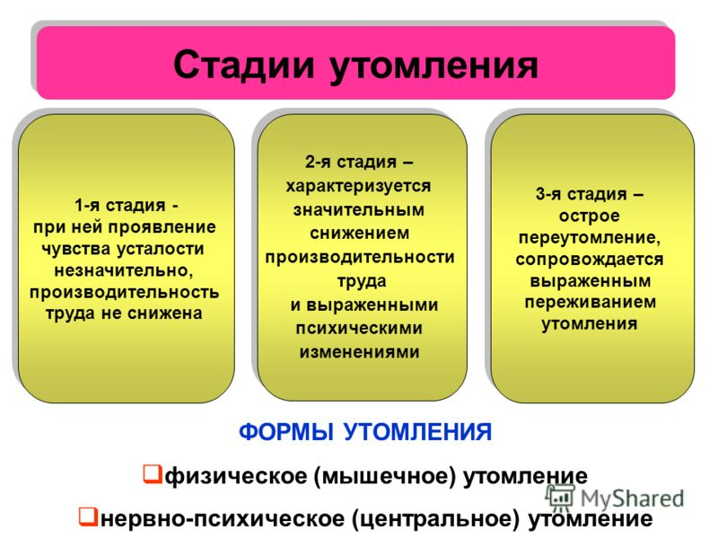 Стадии утомления 1-я стадия - при ней проявление чувства усталости незначительно, производительность труда не снижена 1-я стадия - при ней проявление чувства усталости незначительно, производительность труда не снижена 2-я стадия – характеризуется зн