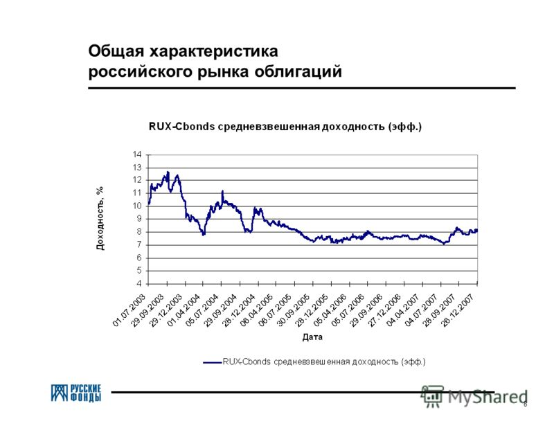 8 Общая характеристика российского рынка облигаций