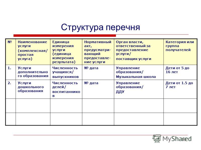 16 Структура перечня Наименование услуги (комплексная/ простая услуга) Единица измерения услуги (единица измерения результата) Нормативный акт, предусматри- вающий предоставле- ние услуги Орган власти, ответственный за предоставление услуги/ поставщи